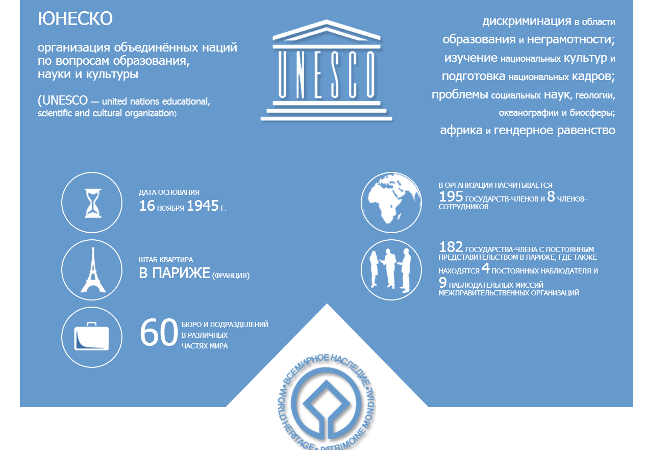 unesco and history
