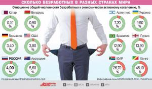 Минтруда: фактическая безработица в Беларуси снизилась