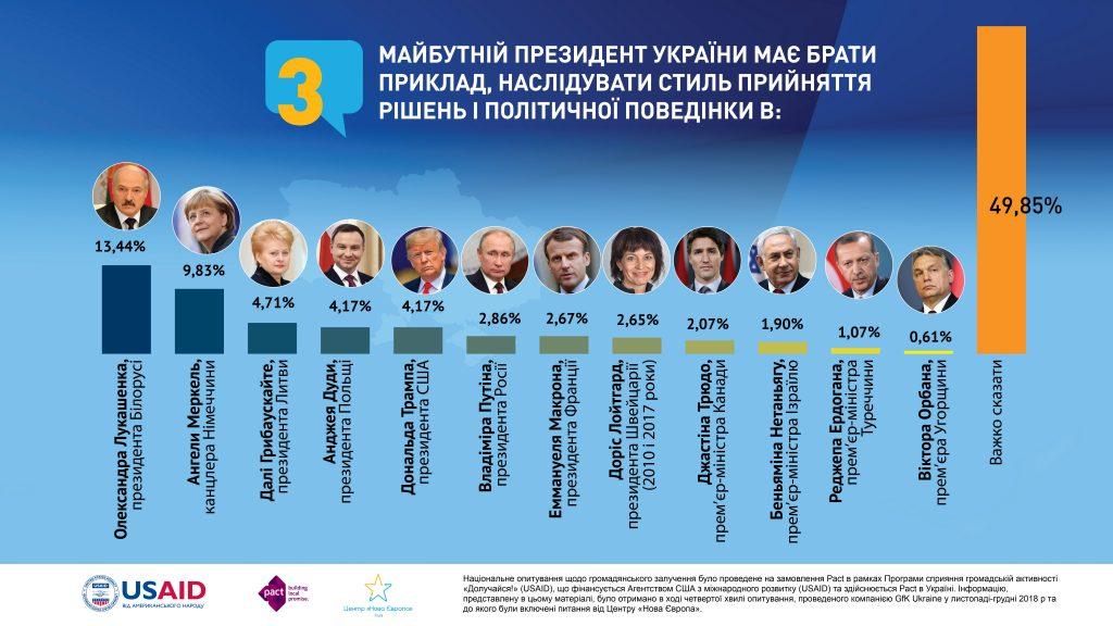 Рейтинг президентов, с которых стоит брать пример будущему президенту Украины.