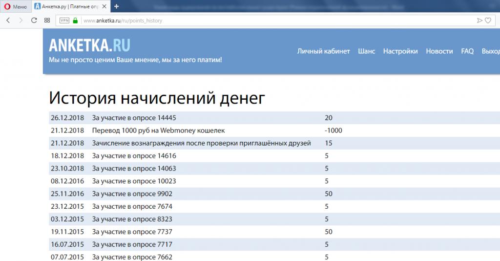 Скриншот истории начислений денег на anketka.ru