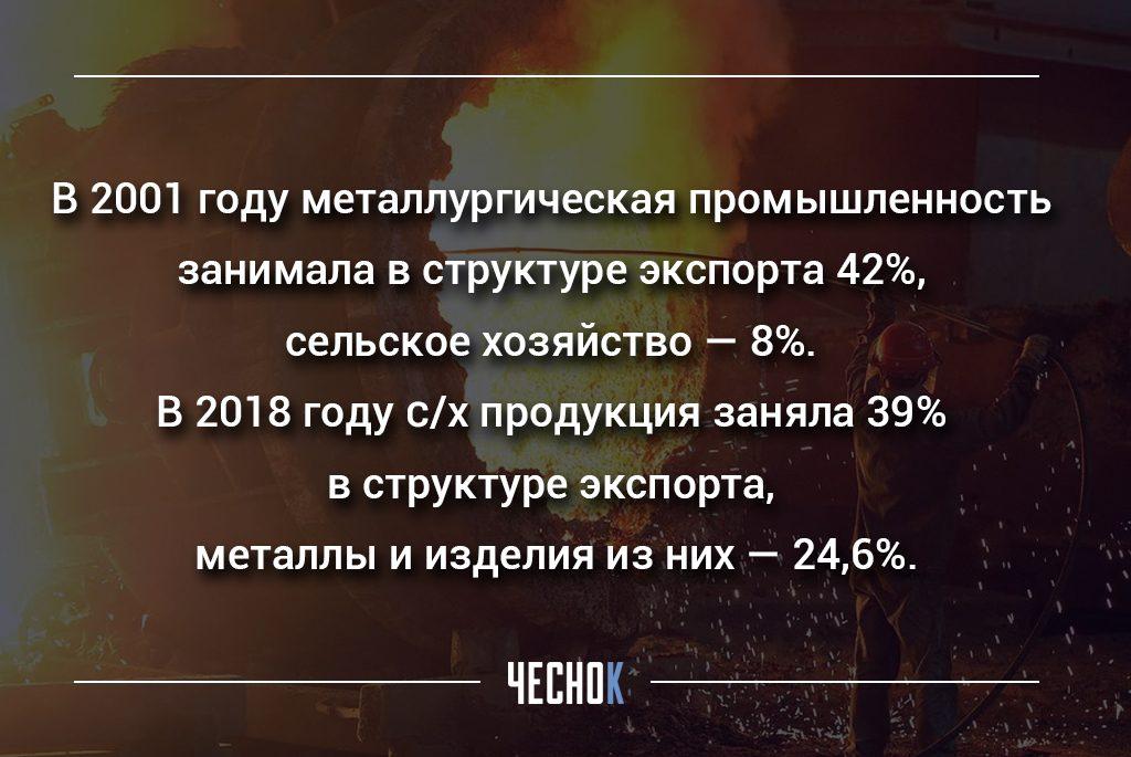 металлургическая промышленность украины в 2001 году